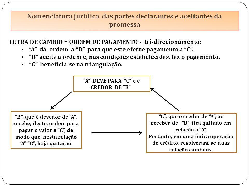 Nomenclatura jurídica das partes declarantes e aceitantes da promessa LETRA DE CÂMBIO = ORDEM DE PAGAMENTO - tri-direcionamento: A dá ordem a B para que este efetue pagamento a C .