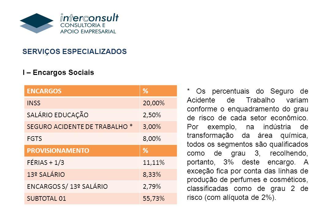 SERVIÇOS ESPECIALIZADOS I – Encargos Sociais ENCARGOS% INSS20,00% SALÁRIO EDUCAÇÃO2,50% SEGURO ACIDENTE DE TRABALHO *3,00% FGTS8,00% PROVISIONAMENTO% FÉRIAS + 1/311,11% 13º SALÁRIO8,33% ENCARGOS S/ 13º SALÁRIO2,79% SUBTOTAL 0155,73% * Os percentuais do Seguro de Acidente de Trabalho variam conforme o enquadramento do grau de risco de cada setor econômico.