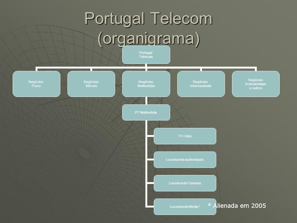 Portugal Telecom (organigrama) Portugal Telecom Negócios Fixos Negócios Móveis Negócios Multimédia PT Multimédia TV Cabo Lusomundo audiovisuais Lusomu