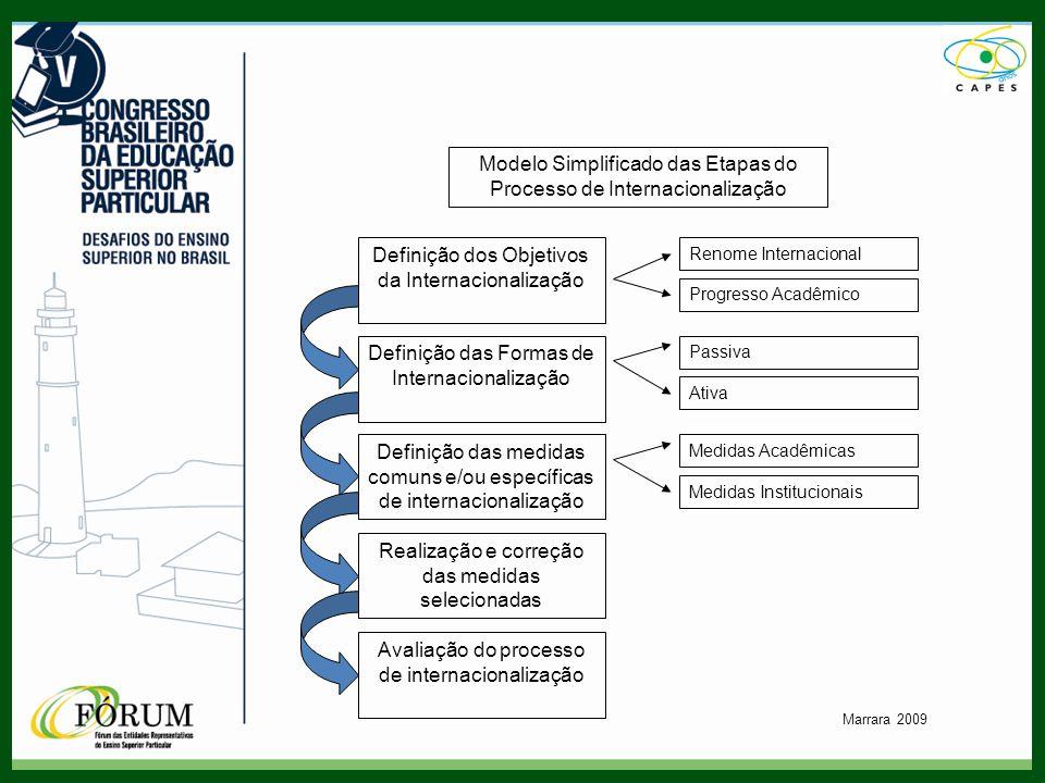 Modelo Simplificado das Etapas do Processo de Internacionalização Definição dos Objetivos da Internacionalização Definição das Formas de Internacionalização Definição das medidas comuns e/ou específicas de internacionalização Realização e correção das medidas selecionadas Avaliação do processo de internacionalização Renome Internacional Progresso Acadêmico Passiva Ativa Medidas Acadêmicas Medidas Institucionais Marrara 2009