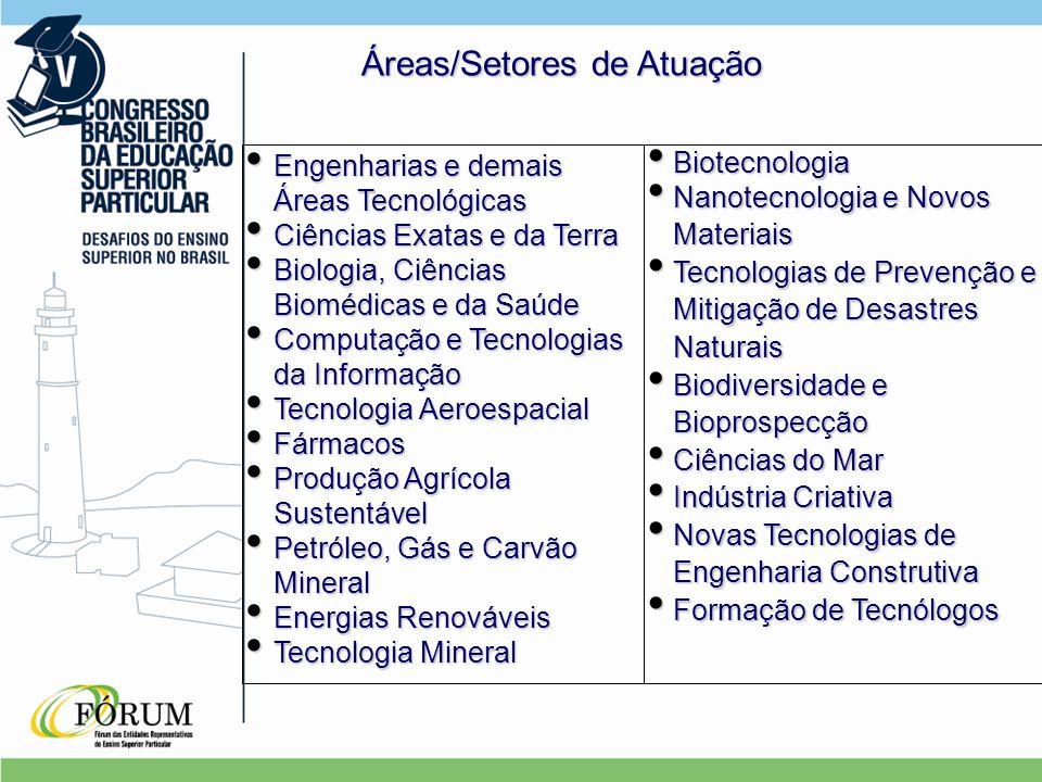 Áreas/Setores de Atuação Biotecnologia Biotecnologia Nanotecnologia e Novos Materiais Nanotecnologia e Novos Materiais Tecnologias de Prevenção e Mitigação de Desastres Naturais Tecnologias de Prevenção e Mitigação de Desastres Naturais Biodiversidade e Bioprospecção Biodiversidade e Bioprospecção Ciências do Mar Ciências do Mar Indústria Criativa Indústria Criativa Novas Tecnologias de Engenharia Construtiva Novas Tecnologias de Engenharia Construtiva Formação de Tecnólogos Formação de Tecnólogos Engenharias e demais Áreas Tecnológicas Engenharias e demais Áreas Tecnológicas Ciências Exatas e da Terra Ciências Exatas e da Terra Biologia, Ciências Biomédicas e da Saúde Biologia, Ciências Biomédicas e da Saúde Computação e Tecnologias da Informação Computação e Tecnologias da Informação Tecnologia Aeroespacial Tecnologia Aeroespacial Fármacos Fármacos Produção Agrícola Sustentável Produção Agrícola Sustentável Petróleo, Gás e Carvão Mineral Petróleo, Gás e Carvão Mineral Energias Renováveis Energias Renováveis Tecnologia Mineral Tecnologia Mineral
