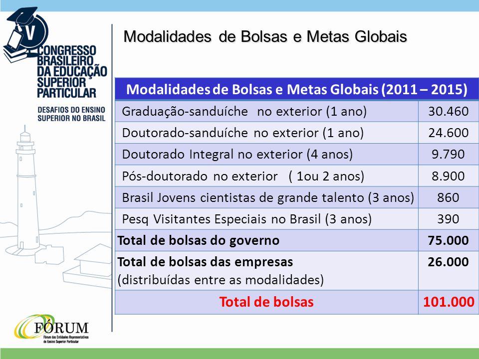 Modalidades de Bolsas e Metas Globais Modalidades de Bolsas e Metas Globais (2011 – 2015) Graduação-sanduíche no exterior (1 ano)30.460 Doutorado-sanduíche no exterior (1 ano)24.600 Doutorado Integral no exterior (4 anos)9.790 Pós-doutorado no exterior ( 1ou 2 anos)8.900 Brasil Jovens cientistas de grande talento (3 anos)860 Pesq Visitantes Especiais no Brasil (3 anos)390 Total de bolsas do governo75.000 Total de bolsas das empresas (distribuídas entre as modalidades) 26.000 Total de bolsas101.000