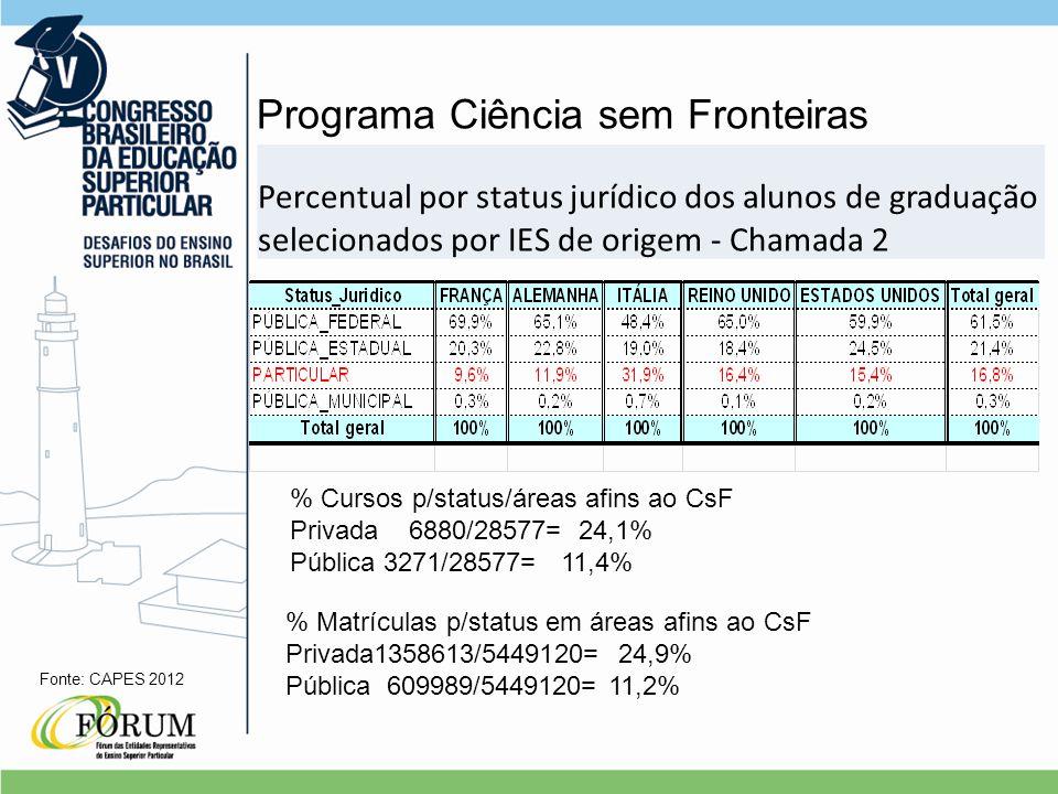 Percentual por status jurídico dos alunos de graduação selecionados por IES de origem - Chamada 2 Programa Ciência sem Fronteiras Fonte: CAPES 2012 % Cursos p/status/áreas afins ao CsF Privada 6880/28577= 24,1% Pública 3271/28577= 11,4% % Matrículas p/status em áreas afins ao CsF Privada1358613/5449120= 24,9% Pública 609989/5449120= 11,2%