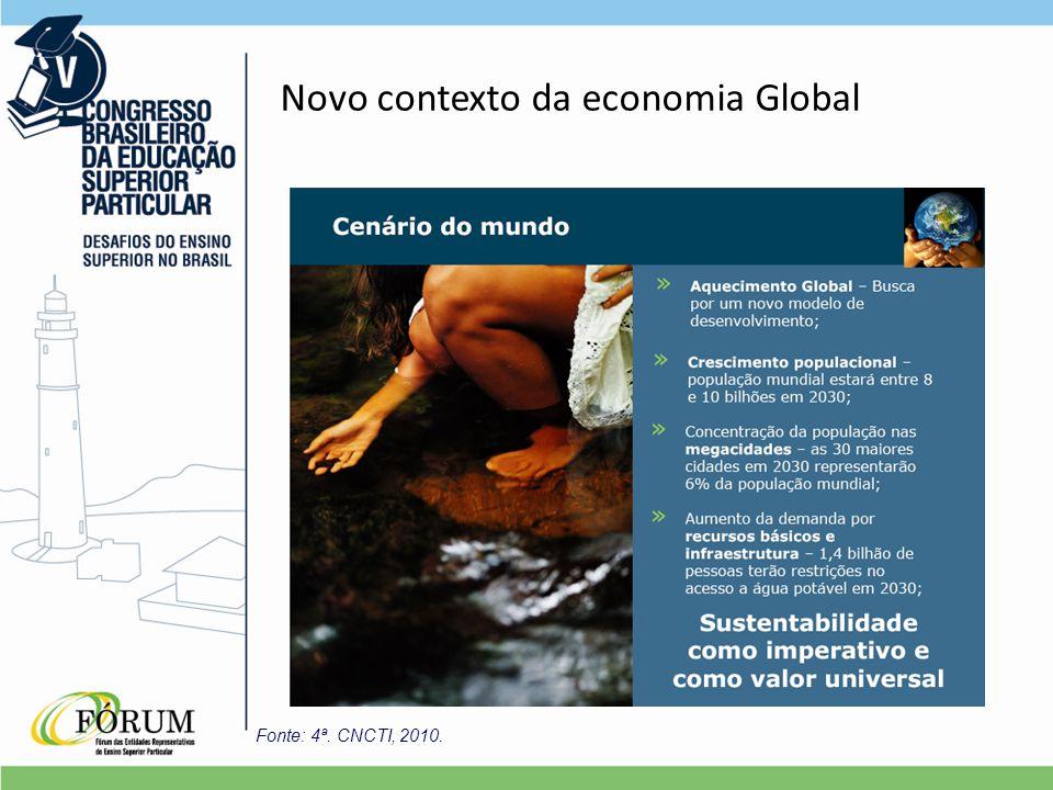 Novo contexto da economia Global Fonte: 4ª. CNCTI, 2010.