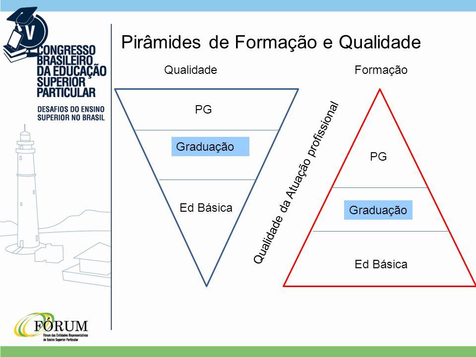 Pirâmides de Formação e Qualidade Qualidade Ed Básica Graduação PG Formação PG Graduação Ed Básica Qualidade da Atuação profissional
