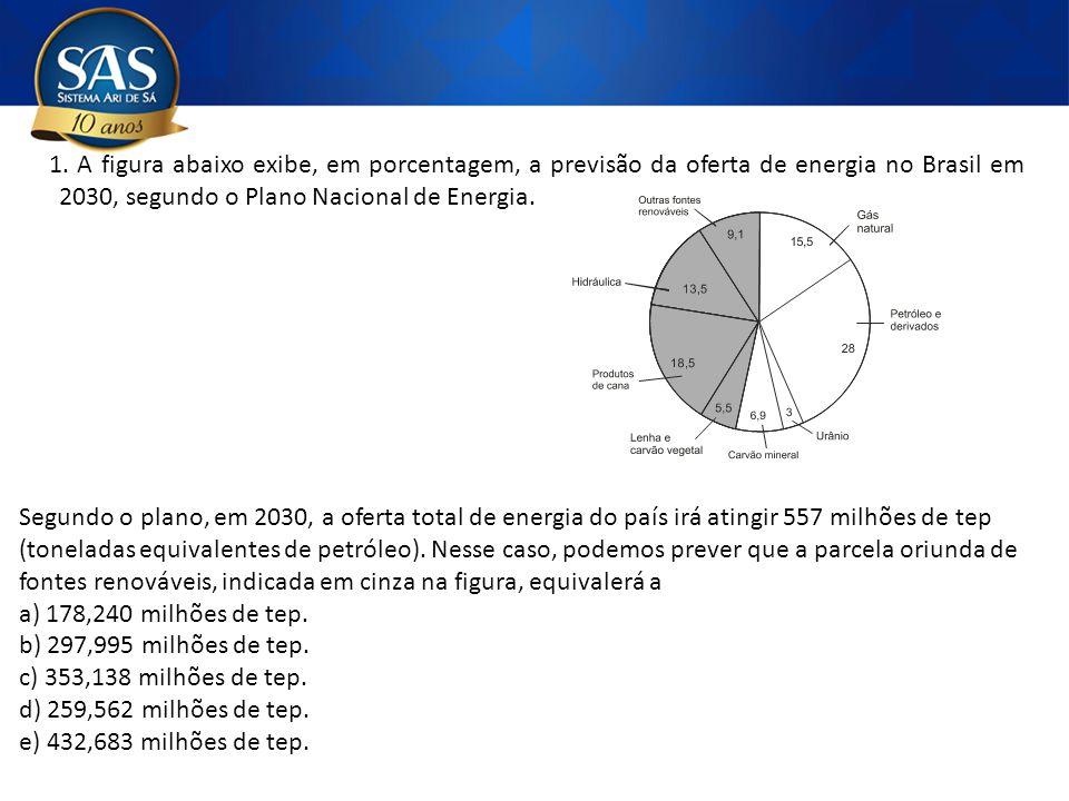 1. A figura abaixo exibe, em porcentagem, a previsão da oferta de energia no Brasil em 2030, segundo o Plano Nacional de Energia. Segundo o plano, em