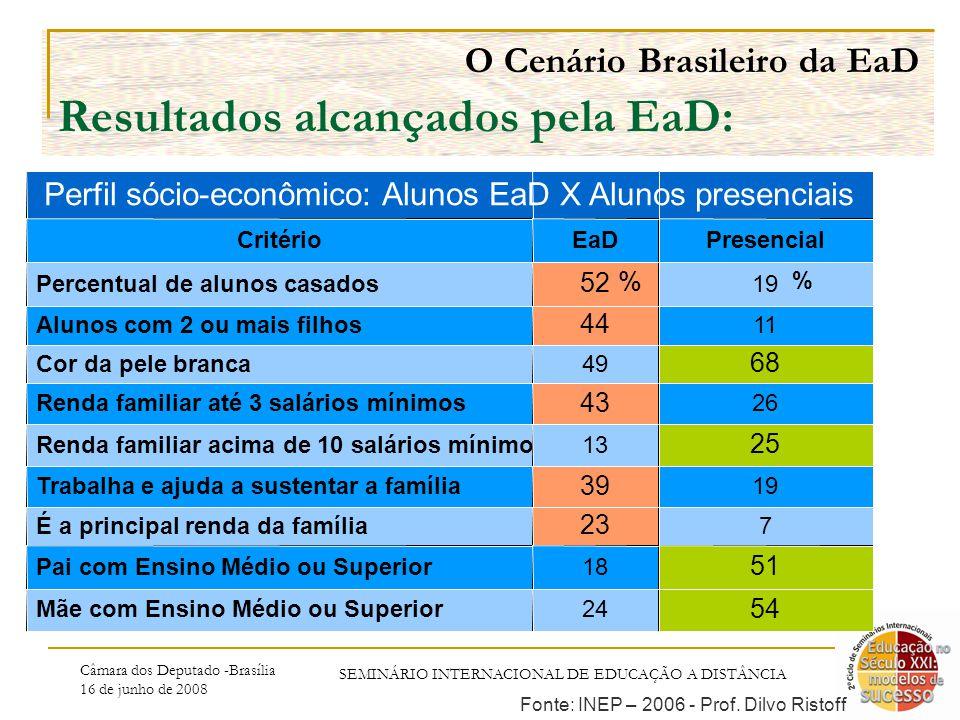 Câmara dos Deputado -Brasília 16 de junho de 2008 SEMINÁRIO INTERNACIONAL DE EDUCAÇÃO A DISTÂNCIA O Cenário Brasileiro da EaD Resultados alcançados pela EaD: % % Fonte: INEP – 2006 - Prof.