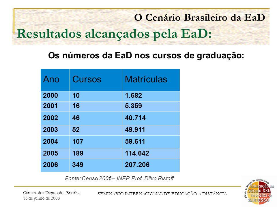 Câmara dos Deputado -Brasília 16 de junho de 2008 SEMINÁRIO INTERNACIONAL DE EDUCAÇÃO A DISTÂNCIA O Cenário Brasileiro da EaD Resultados alcançados pela EaD: Os números da EaD nos cursos de graduação: AnoCursosMatrículas 2000101.682 2001165.359 20024640.714 20035249.911 200410759.611 2005189114.642 2006349207.206 Fonte: Censo 2006 – INEP.