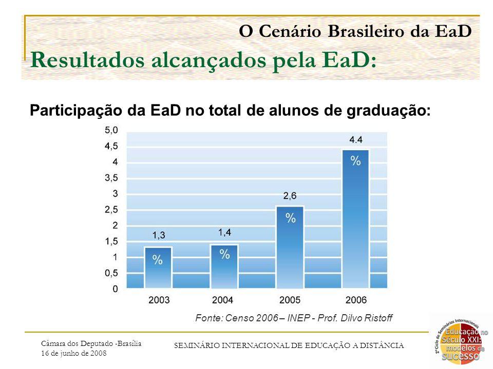 Câmara dos Deputado -Brasília 16 de junho de 2008 SEMINÁRIO INTERNACIONAL DE EDUCAÇÃO A DISTÂNCIA O Cenário Brasileiro da EaD Resultados alcançados pela EaD: Participação da EaD no total de alunos de graduação: Fonte: Censo 2006 – INEP - Prof.