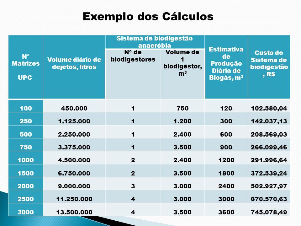 N° Matrizes UPC Volume diário de dejetos, litros Sistema de biodigestão anaeróbia Estimativa de Produção Diária de Biogás, m 3 Custo do Sistema de bio