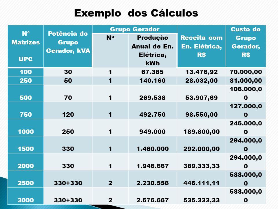 N° Matrizes UPC Potência do Grupo Gerador, kVA Grupo Gerador Receita com En. Elétrica, R$ Custo do Grupo Gerador, R$ NoNo Produção Anual de En. Elétri