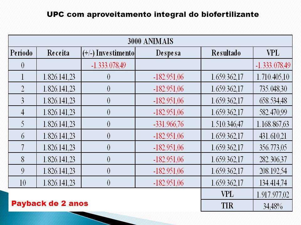 UPC com aproveitamento integral do biofertilizante Payback de 2 anos