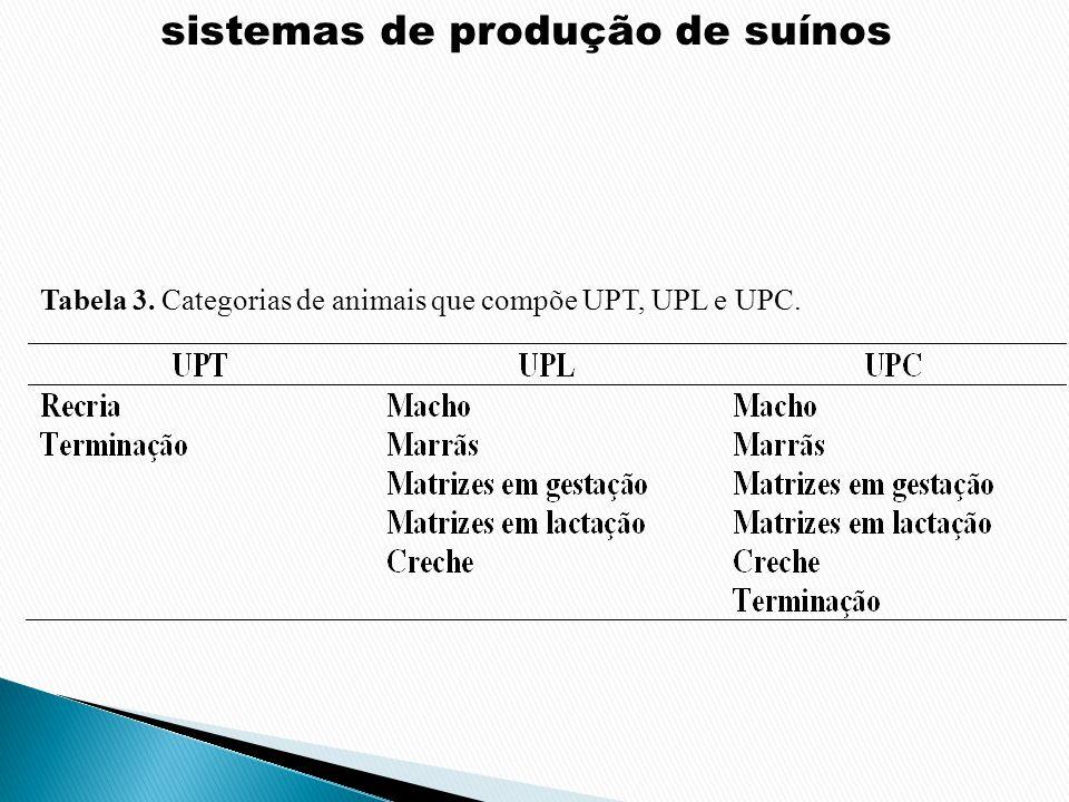 sistemas de produção de suínos Tabela 3. Categorias de animais que compõe UPT, UPL e UPC.