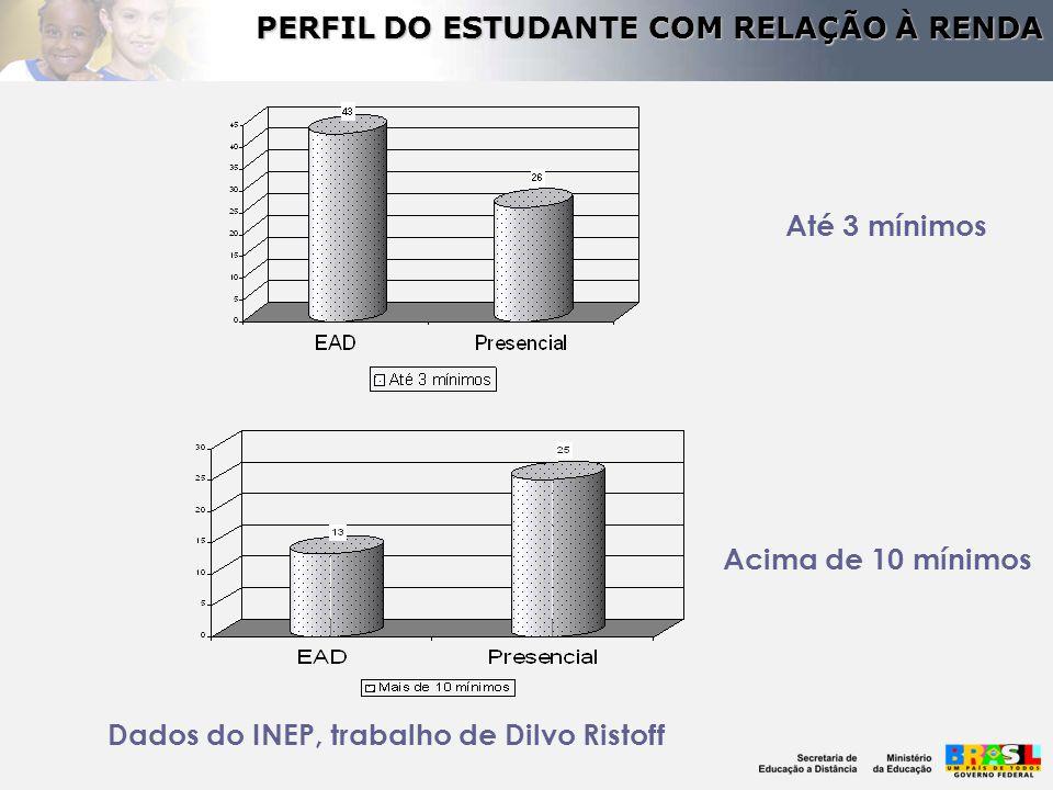 PERFIL DO ESTUDANTE COM RELAÇÃO À RENDA Dados do INEP, trabalho de Dilvo Ristoff Até 3 mínimos Acima de 10 mínimos