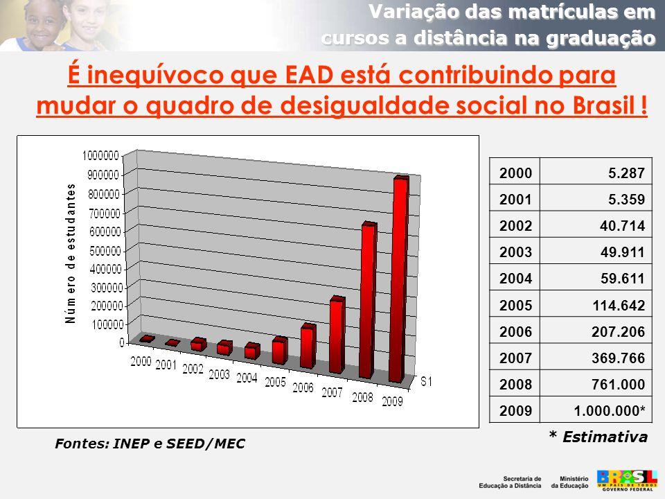 Variação das matrículas em cursos a distância na graduação 20005.287 20015.359 200240.714 200349.911 200459.611 2005114.642 2006207.206 2007369.766 20