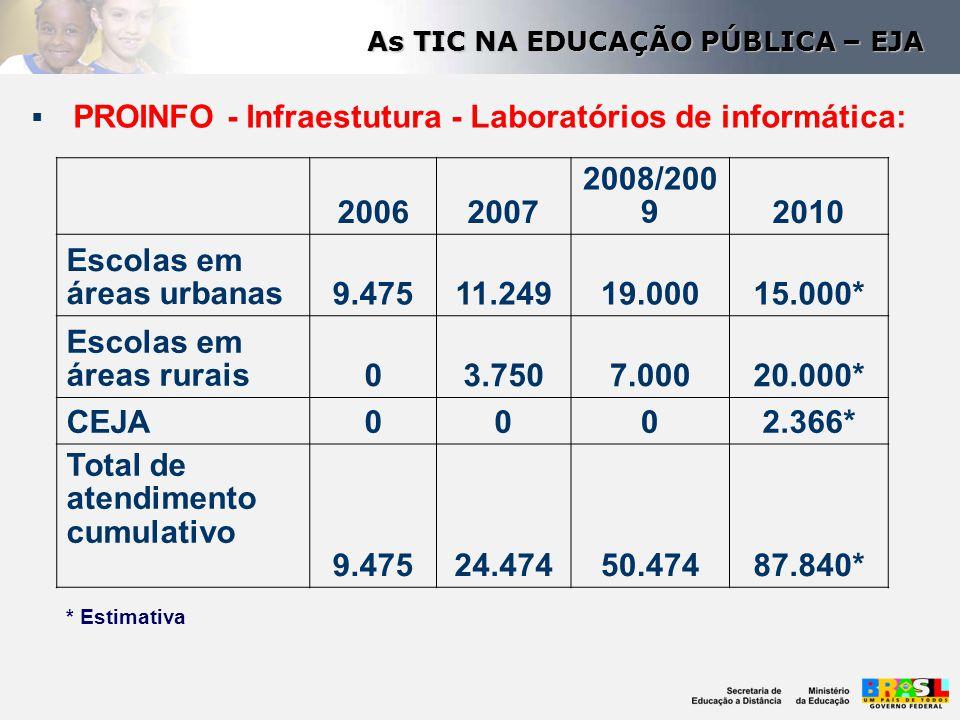  PROINFO - Infraestutura - Laboratórios de informática: 20062007 2008/200 92010 Escolas em áreas urbanas9.47511.24919.00015.000* Escolas em áreas rur