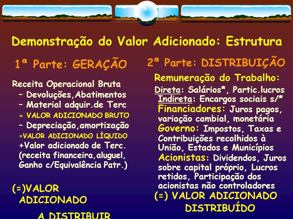 Demonstração do Valor Adicionado: Estrutura 1ª Parte: GERAÇÃO Receita Operacional Bruta – Devoluções,Abatimentos – Material adquir.de Terc = VALOR ADI