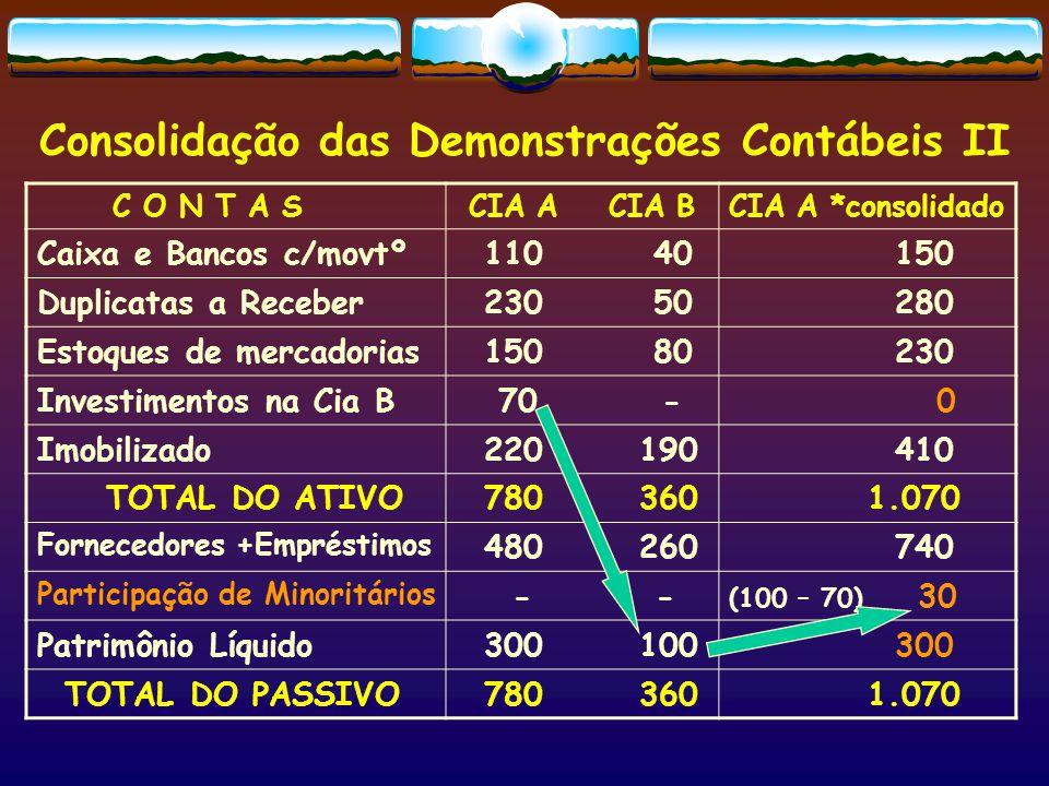 BALANÇO PATRIMONIAL CONSOLIDADO * Lei 11.638 A T I V O  CIRCULANTE  NÃO CIRCULANTE: Realizável a Longo Prazo  PERMANENTE: - INVESTIMENTOS - IMOBILIZADO - INTANGÍVEL - DIFERIDO P A S S I V O  CIRCULANTE  NÃO CIRCULANTE: Exigível a Longo Prazo  Resultado de Exercícios Futuros  Participações de Minoritários  PATRIMÔNIO LÍQUIDO: - Capital Social -Reservas (várias finalidades) -Ajustes de avaliação patrimonial -Lucros (Prejuízos) Acumulados