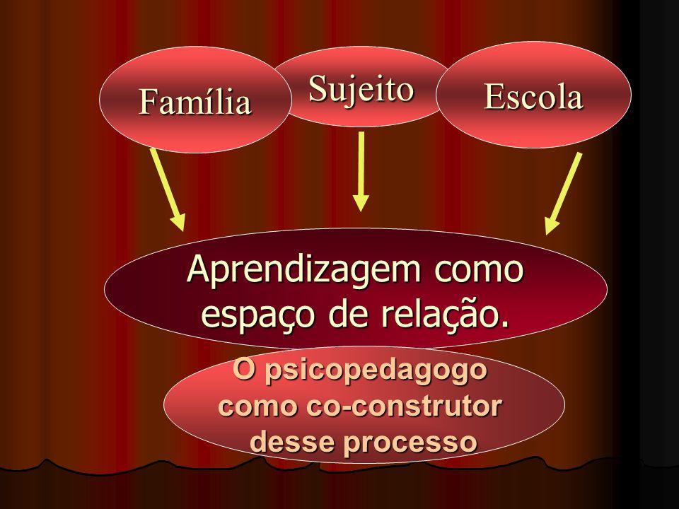 SujeitoFamília Escola Aprendizagem como espaço de relação.