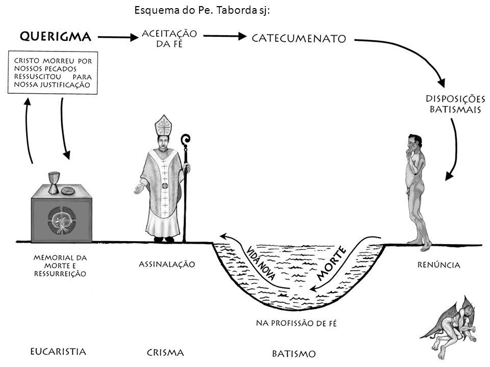 Na Idade Média: catequese como imersão na cristandade (séc.