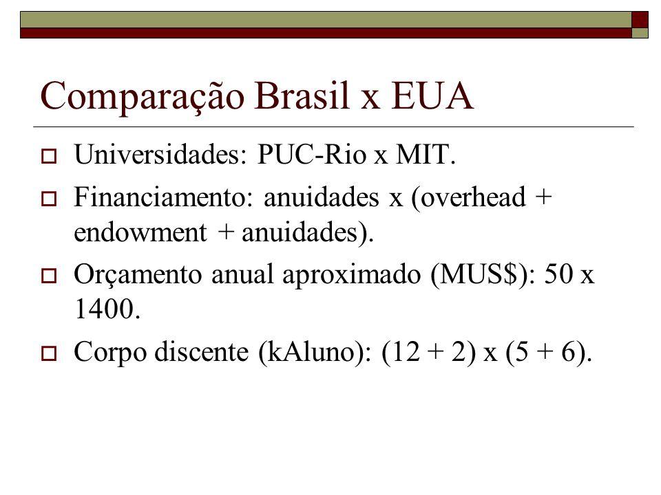 Comparação Brasil x EUA  Universidades: PUC-Rio x MIT.