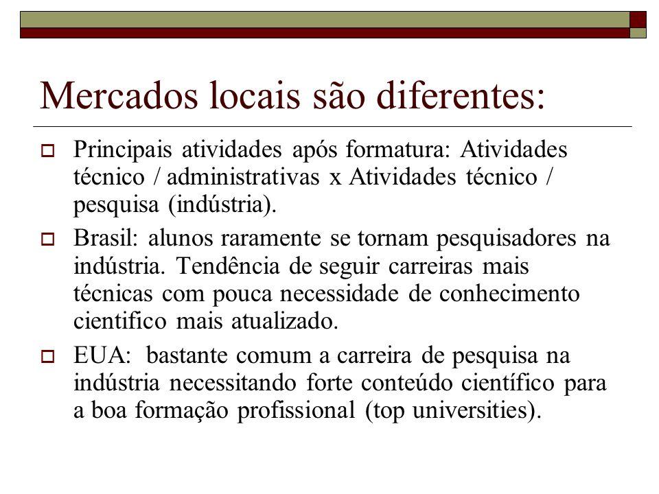 Mercados locais são diferentes:  Principais atividades após formatura: Atividades técnico / administrativas x Atividades técnico / pesquisa (indústria).