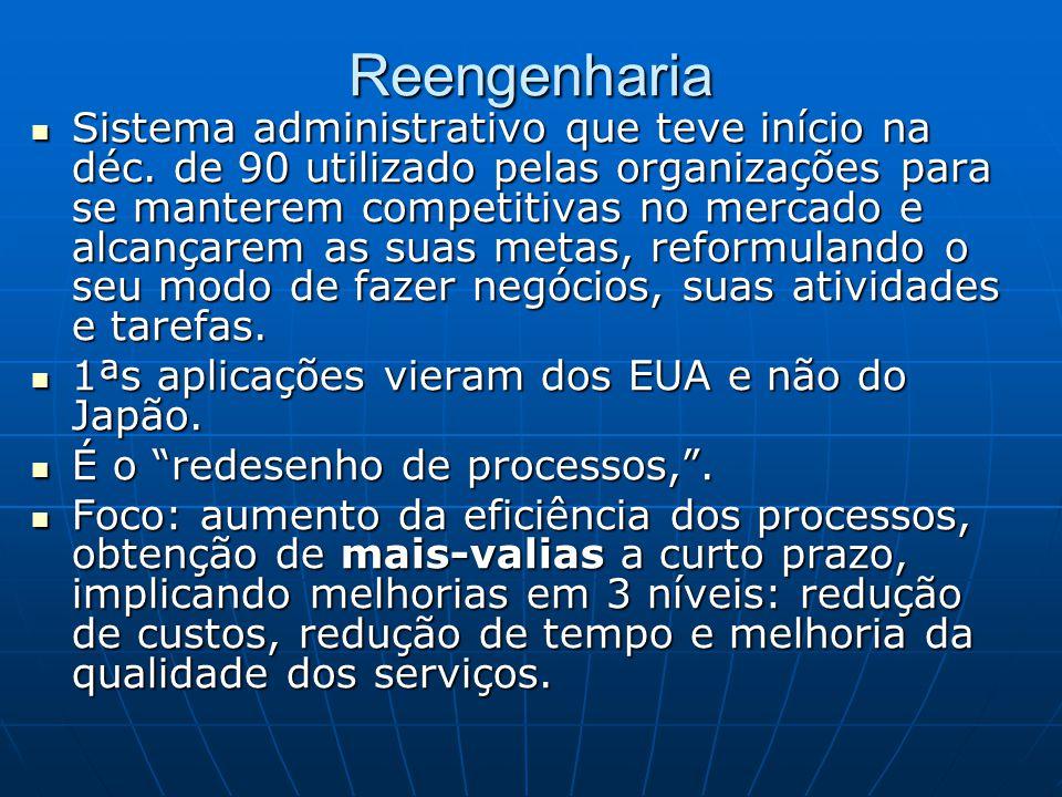Reengenharia Sistema administrativo que teve início na déc. de 90 utilizado pelas organizações para se manterem competitivas no mercado e alcançarem a