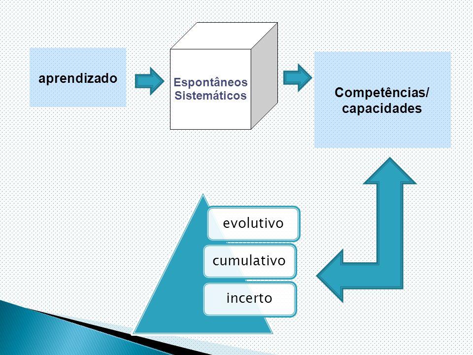 aprendizado Espontâneos Sistemáticos Competências/ capacidades evolutivocumulativoincerto