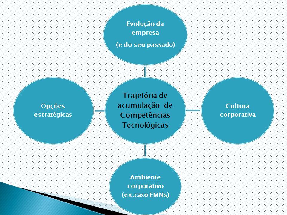 Trajetória de acumulação de Competências Tecnológicas Evolução da empresa (e do seu passado) Cultura corporativa Ambiente corporativo (ex.caso EMNs) Opções estratégicas