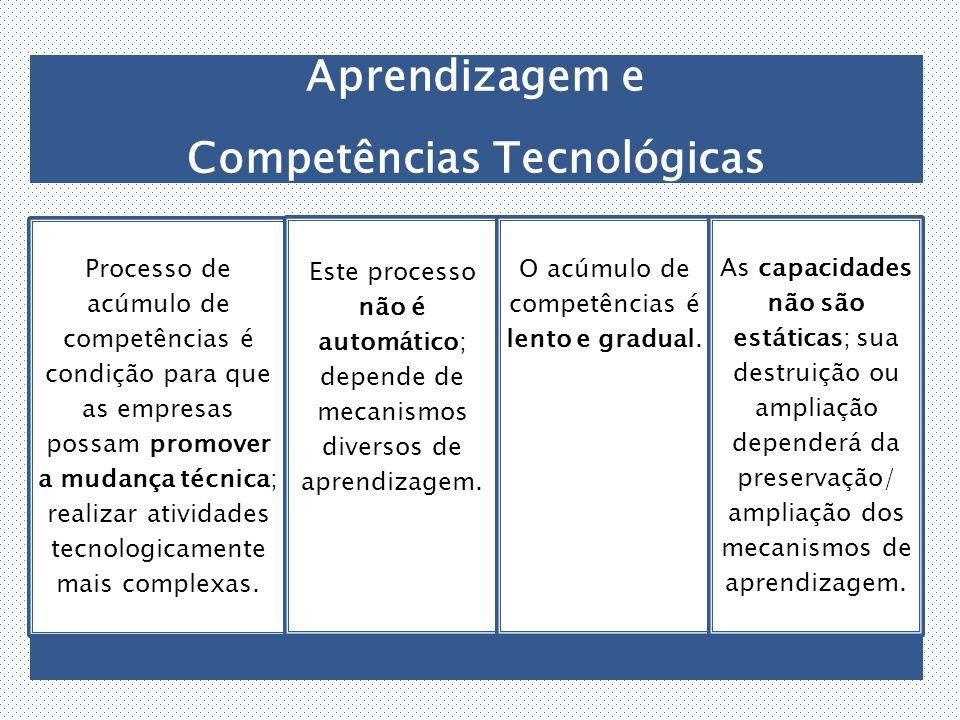 Aprendizagem e Competências Tecnológicas Processo de acúmulo de competências é condição para que as empresas possam promover a mudança técnica; realizar atividades tecnologicamente mais complexas.
