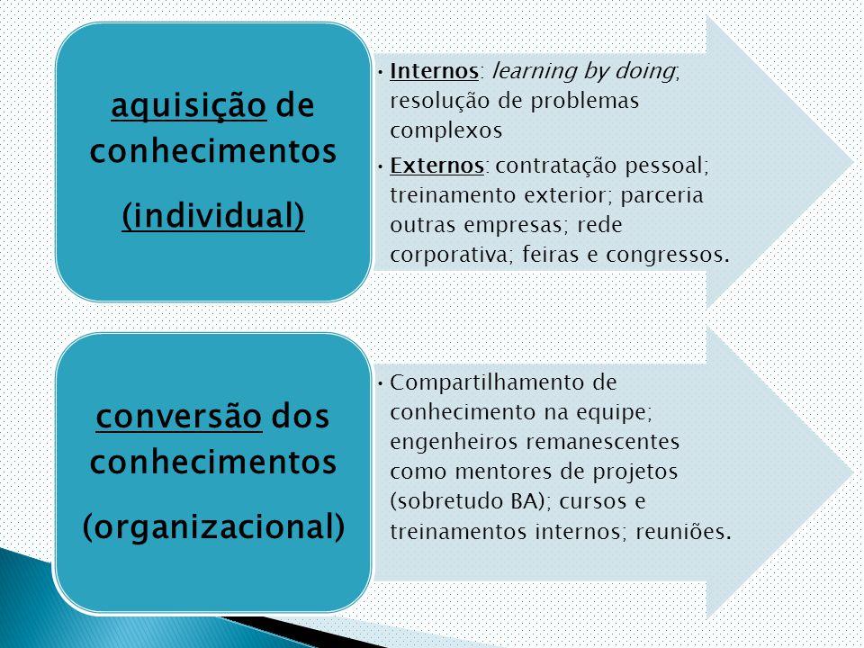 Internos: learning by doing; resolução de problemas complexos Externos: contratação pessoal; treinamento exterior; parceria outras empresas; rede corporativa; feiras e congressos.