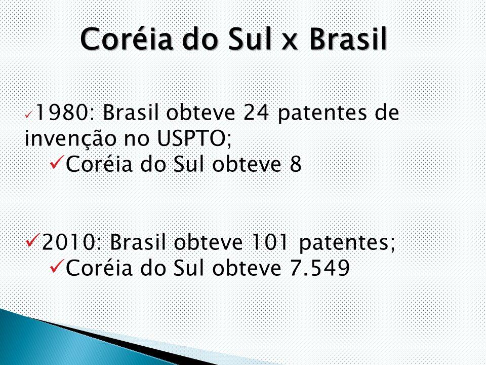 1980: Brasil obteve 24 patentes de invenção no USPTO; Coréia do Sul obteve 8 2010: Brasil obteve 101 patentes; Coréia do Sul obteve 7.549 Coréia do Sul x Brasil
