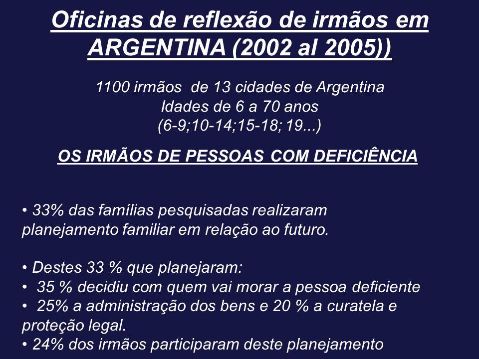 Oficinas de reflexão de irmãos em ARGENTINA (2002 al 2005)) 1100 irmãos de 13 cidades de Argentina Idades de 6 a 70 anos (6-9;10-14;15-18; 19...) 33%
