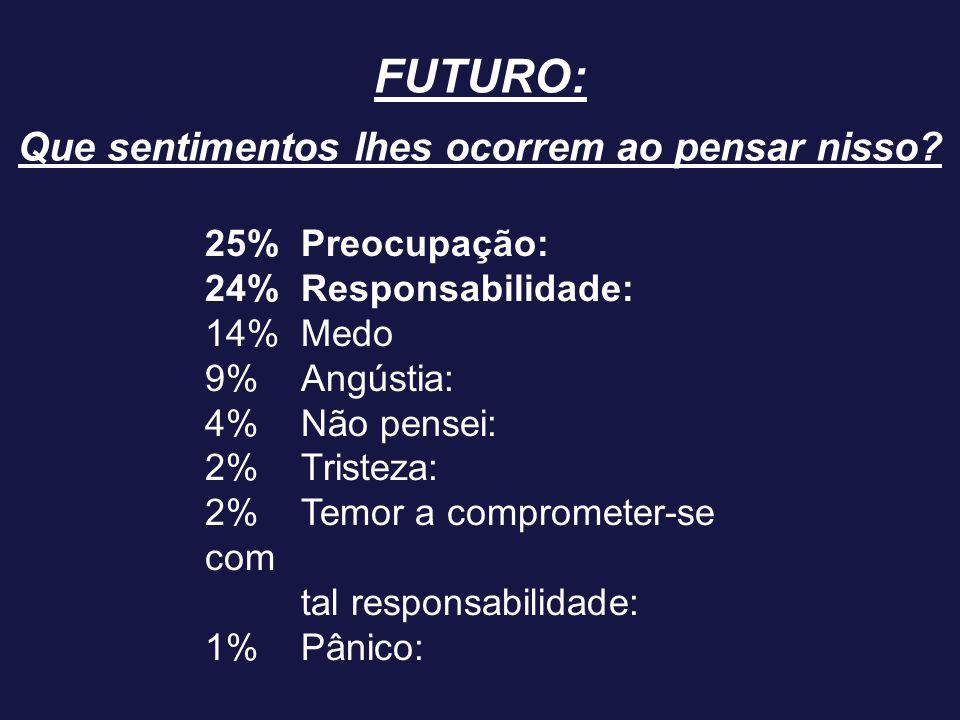 FUTURO: Que sentimentos lhes ocorrem ao pensar nisso? 25%Preocupação: 24%Responsabilidade: 14%Medo 9%Angústia: 4%Não pensei: 2%Tristeza: 2%Temor a com