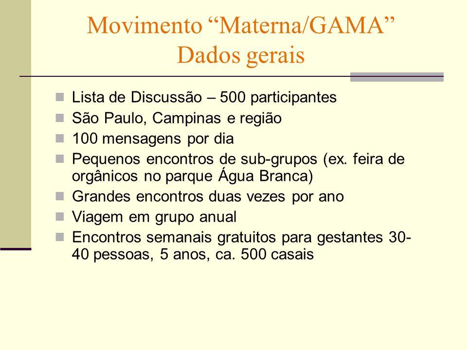Movimento Materna/GAMA Dados gerais Lista de Discussão – 500 participantes São Paulo, Campinas e região 100 mensagens por dia Pequenos encontros de sub-grupos (ex.