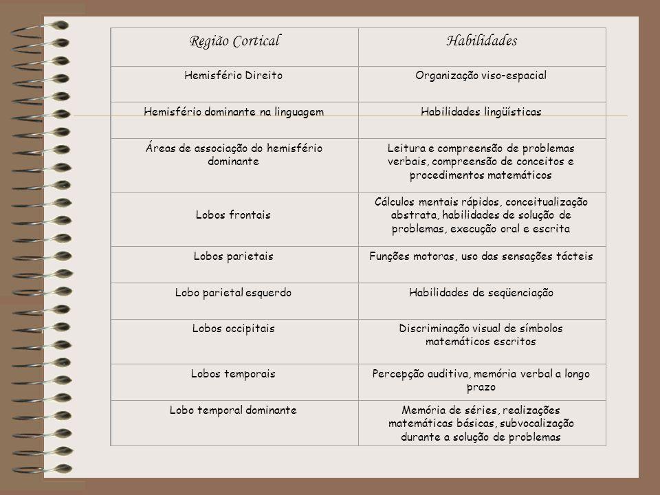 Região CorticalHabilidades Hemisfério DireitoOrganização viso-espacial Hemisfério dominante na linguagemHabilidades lingüísticas Áreas de associação d