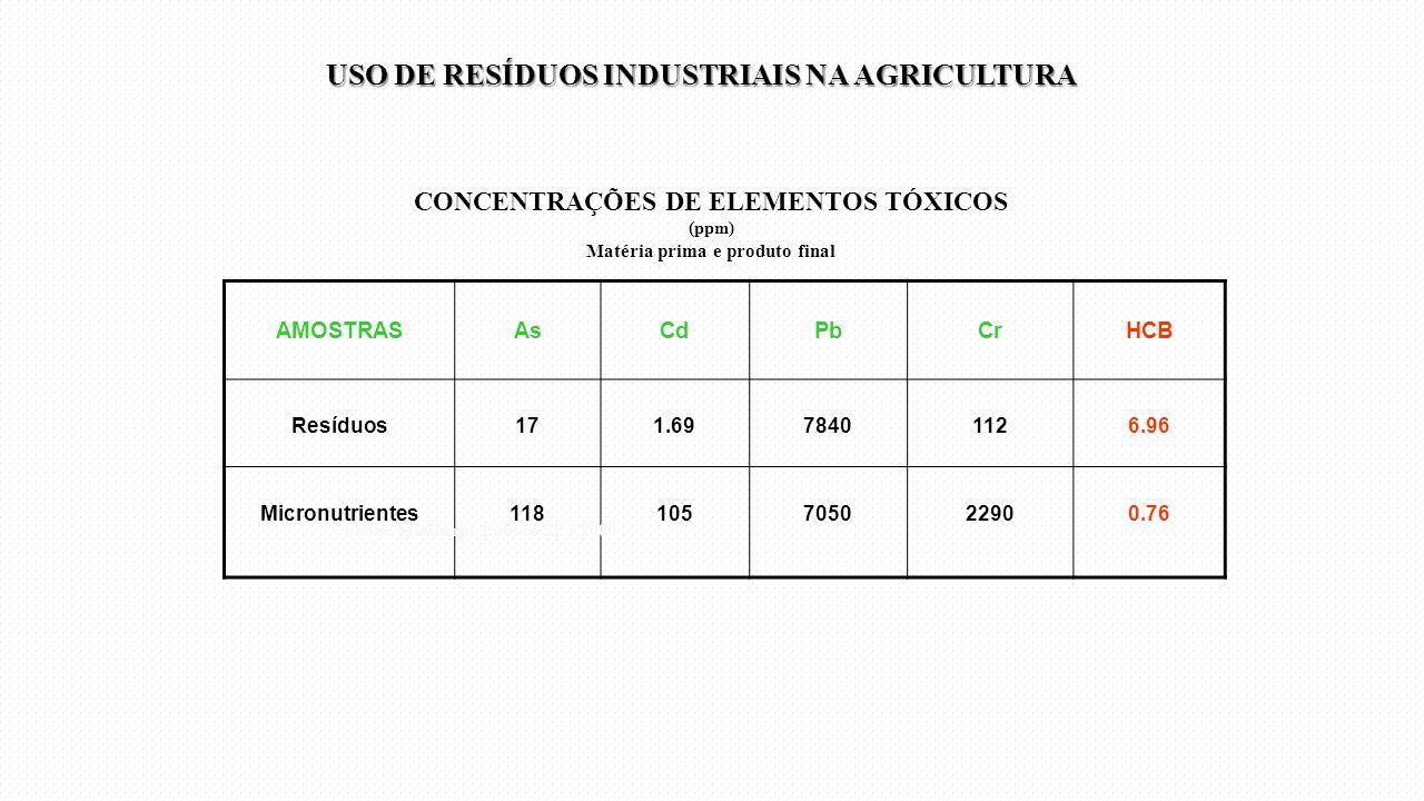 CONCENTRAÇÕES DE ELEMENTOS TÓXICOS (ppm) Matéria prima e produto final AMOSTRASAsCdPbCrHCB Resíduos171.6978401126.96 Micronutrientes118105705022900.76