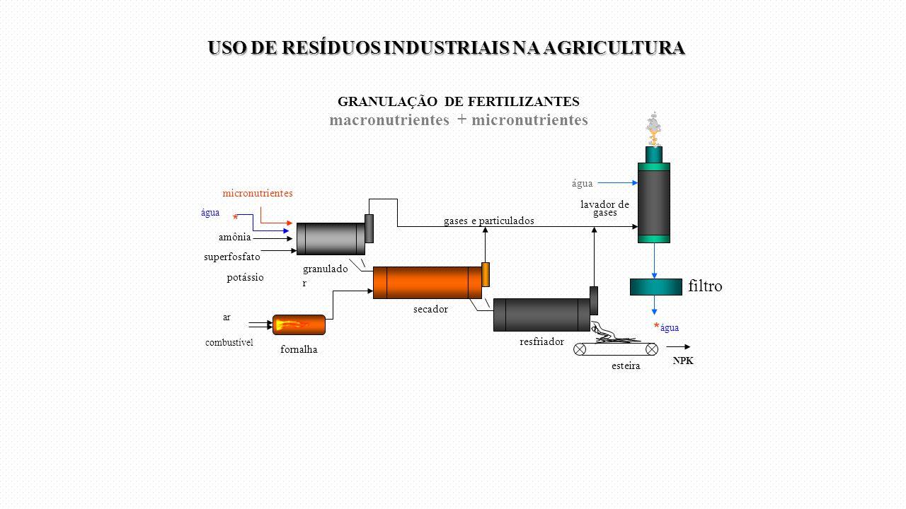 granulado r secador resfriador esteira micronutrientes superfosfato amônia potássio GRANULAÇÃO DE FERTILIZANTES macronutrientes + micronutrientes forn