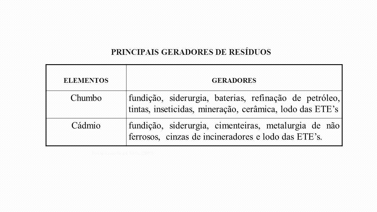 PRINCIPAIS GERADORES DE RESÍDUOS ELEMENTOSGERADORES Chumbofundição, siderurgia, baterias, refinação de petróleo, tintas, inseticidas, mineração, cerâm