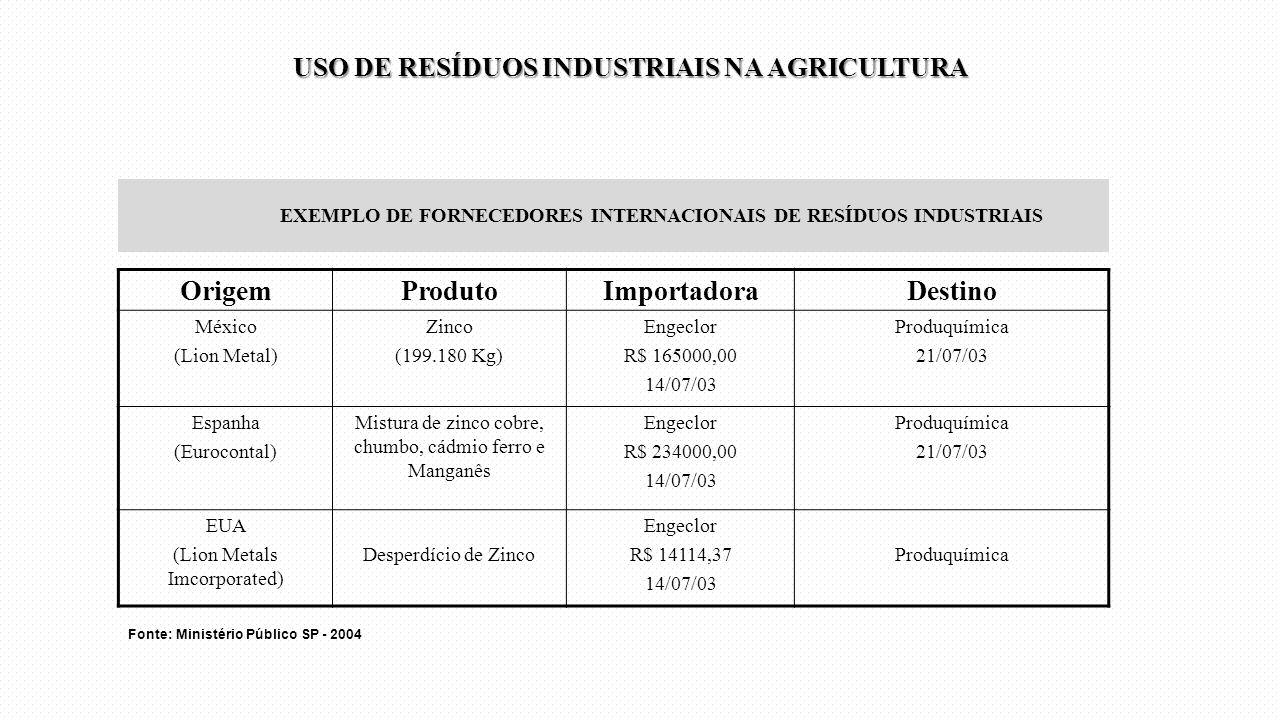 EXEMPLO DE FORNECEDORES INTERNACIONAIS DE RESÍDUOS INDUSTRIAIS OrigemProdutoImportadoraDestino México (Lion Metal) Zinco (199.180 Kg) Engeclor R$ 1650