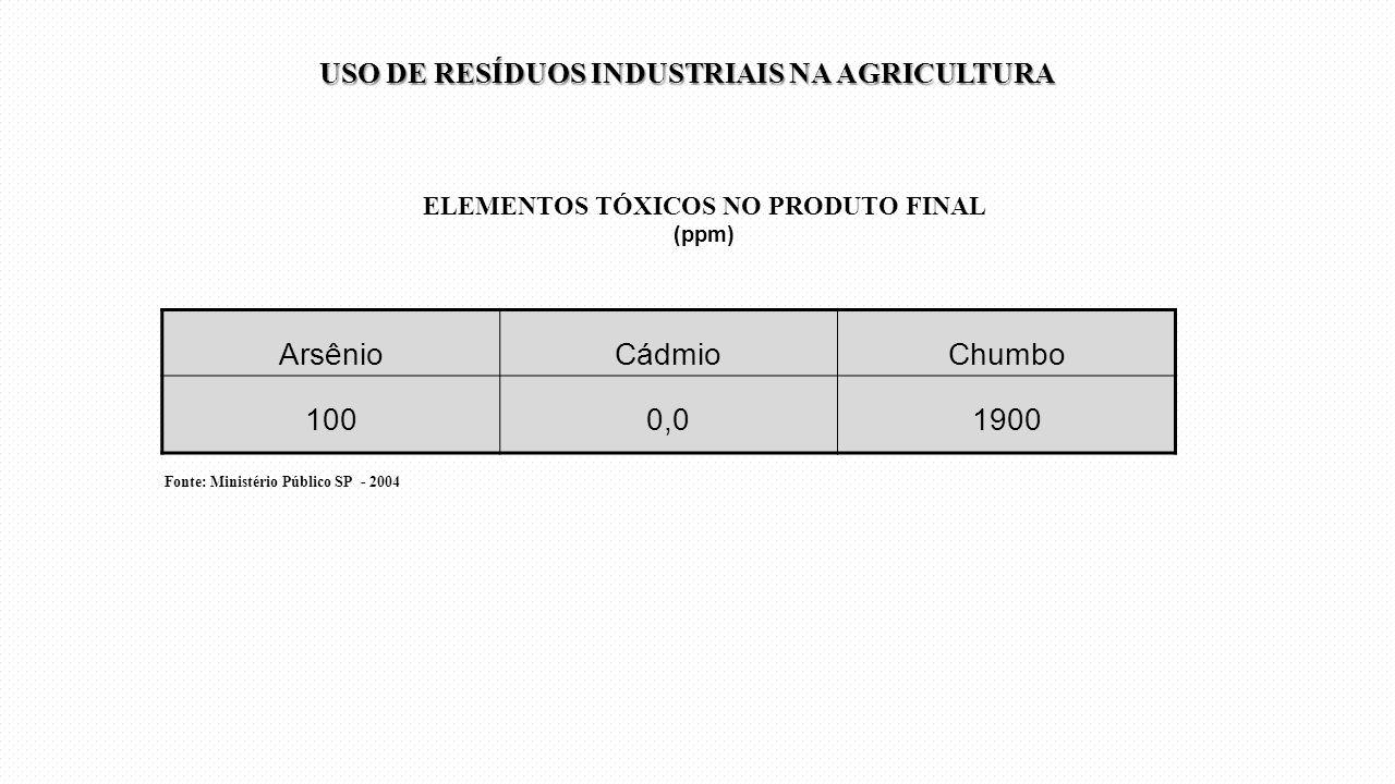 ELEMENTOS TÓXICOS NO PRODUTO FINAL (ppm) ArsênioCádmioChumbo 1000,01900 Fonte: Ministério Público SP - 2004 USO DE RESÍDUOS INDUSTRIAIS NA AGRICULTURA