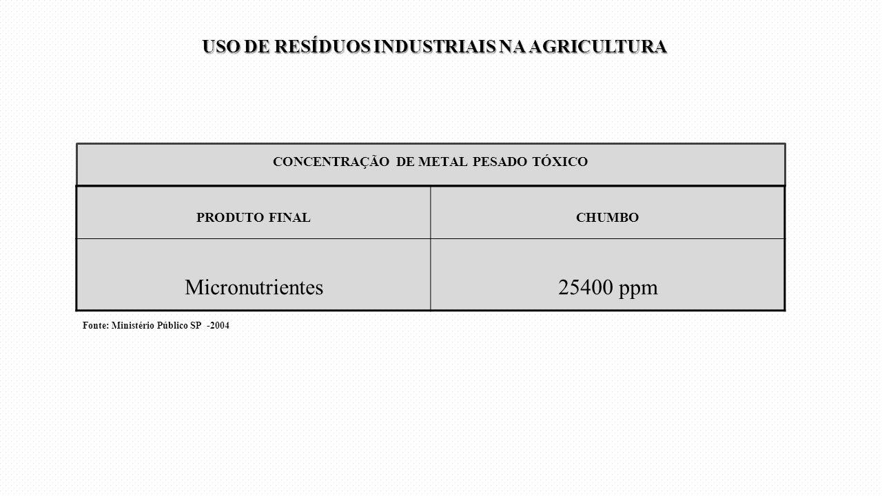 CONCENTRAÇÃO DE METAL PESADO TÓXICO PRODUTO FINALCHUMBO Micronutrientes25400 ppm Fonte: Ministério Público SP -2004 USO DE RESÍDUOS INDUSTRIAIS NA AGR