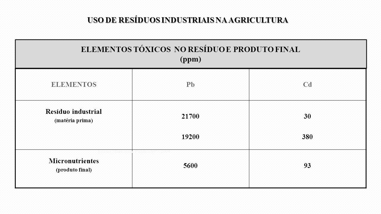 ELEMENTOS TÓXICOS NO RESÍDUO E PRODUTO FINAL (ppm) ELEMENTOSPbCd Resíduo industrial (matéria prima) 21700 19200 30 380 Micronutrientes (produto final)