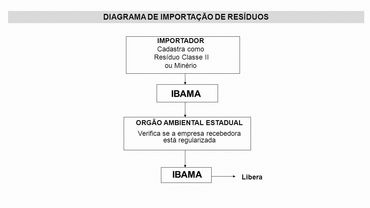 DIAGRAMA DE IMPORTAÇÃO DE RESÍDUOS IMPORTADOR Cadastra como Resíduo Classe II ou Minério IBAMA ORGÃO AMBIENTAL ESTADUAL Verifica se a empresa recebedo