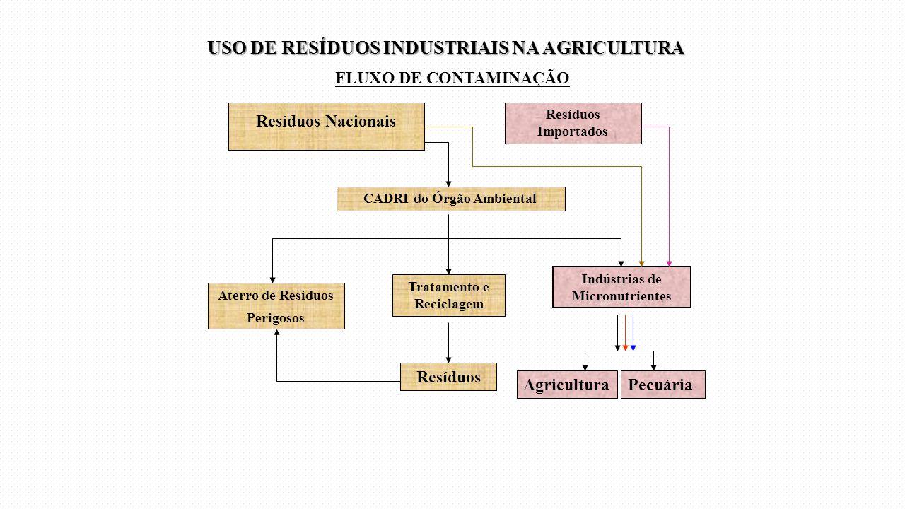 Resíduos Nacionais CADRI do Órgão Ambiental Indústrias de Micronutrientes Tratamento e Reciclagem Resíduos Resíduos Importados FLUXO DE CONTAMINAÇÃO A