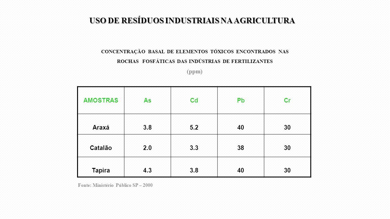 CONCENTRAÇÃO BASAL DE ELEMENTOS TÓXICOS ENCONTRADOS NAS ROCHAS FOSFÁTICAS DAS INDÚSTRIAS DE FERTILIZANTES (ppm) AMOSTRASAsCdPbCr Araxá3.85.24030 Catal