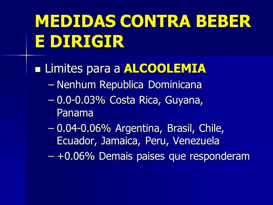 MEDIDAS CONTRA BEBER E DIRIGIR Limites para a ALCOOLEMIA Limites para a ALCOOLEMIA –Nenhum Republica Dominicana –0.0-0.03% Costa Rica, Guyana, Panama –0.04-0.06% Argentina, Brasil, Chile, Ecuador, Jamaica, Peru, Venezuela –+0.06% Demais paises que responderam