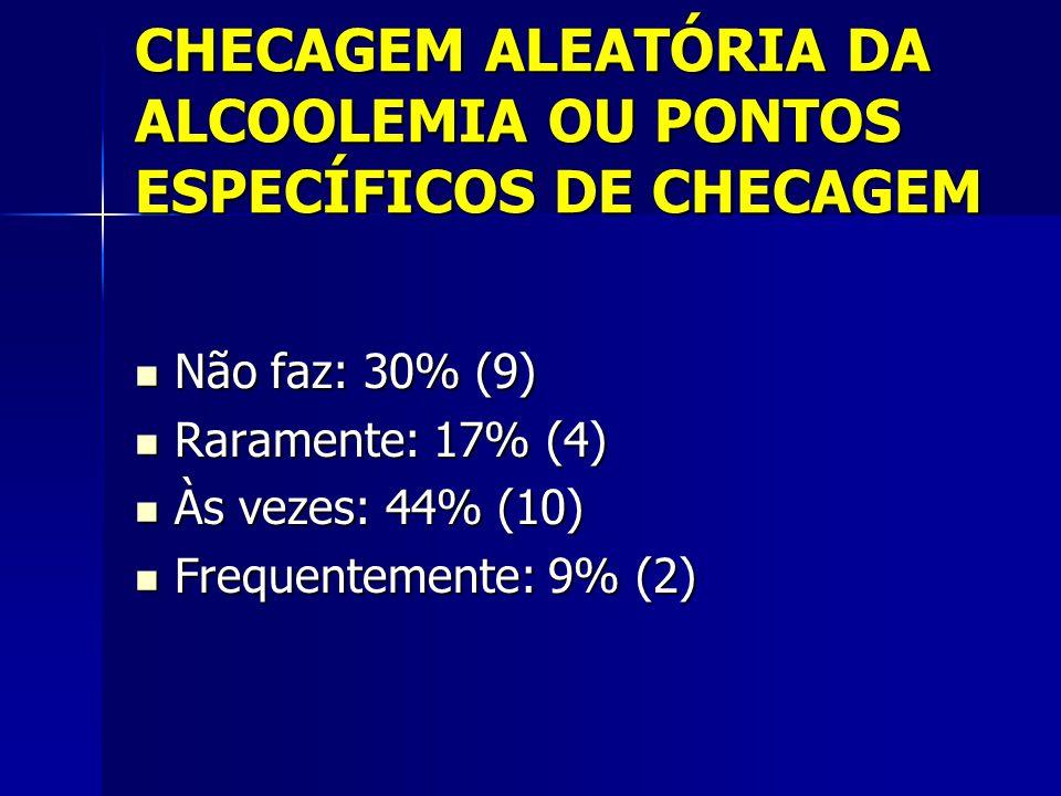 CHECAGEM ALEATÓRIA DA ALCOOLEMIA OU PONTOS ESPECÍFICOS DE CHECAGEM Não faz: 30% (9) Não faz: 30% (9) Raramente: 17% (4) Raramente: 17% (4) Às vezes: 44% (10) Às vezes: 44% (10) Frequentemente: 9% (2) Frequentemente: 9% (2)