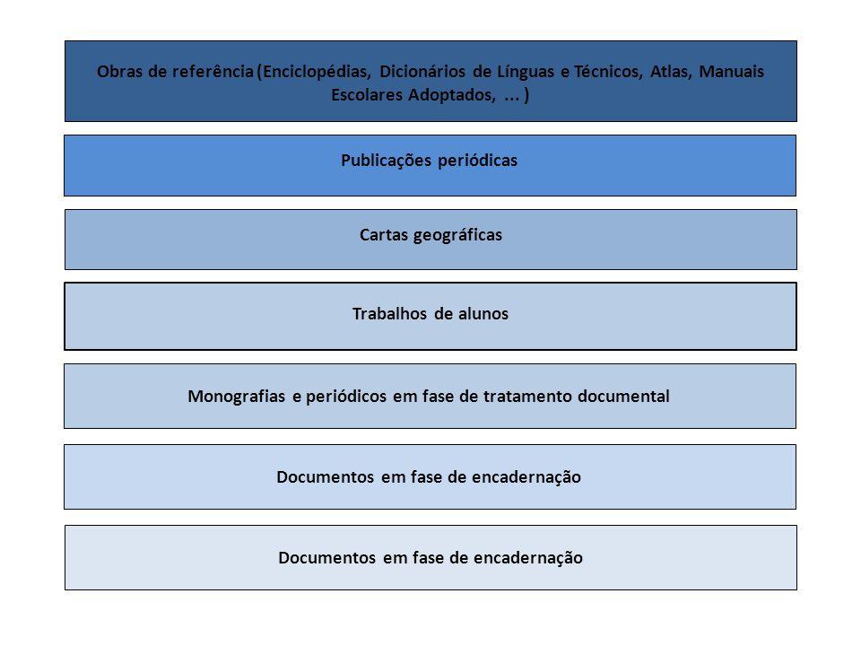 Obras de referência (Enciclopédias, Dicionários de Línguas e Técnicos, Atlas, Manuais Escolares Adoptados,... ) Publicações periódicas Cartas geográfi
