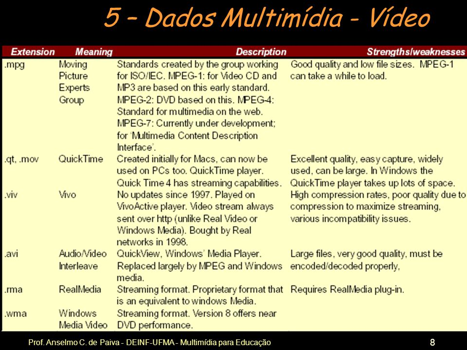 5 – Dados Multimídia - Vídeo Prof. Anselmo C. de Paiva - DEINF-UFMA - Multimídia para Educação 8